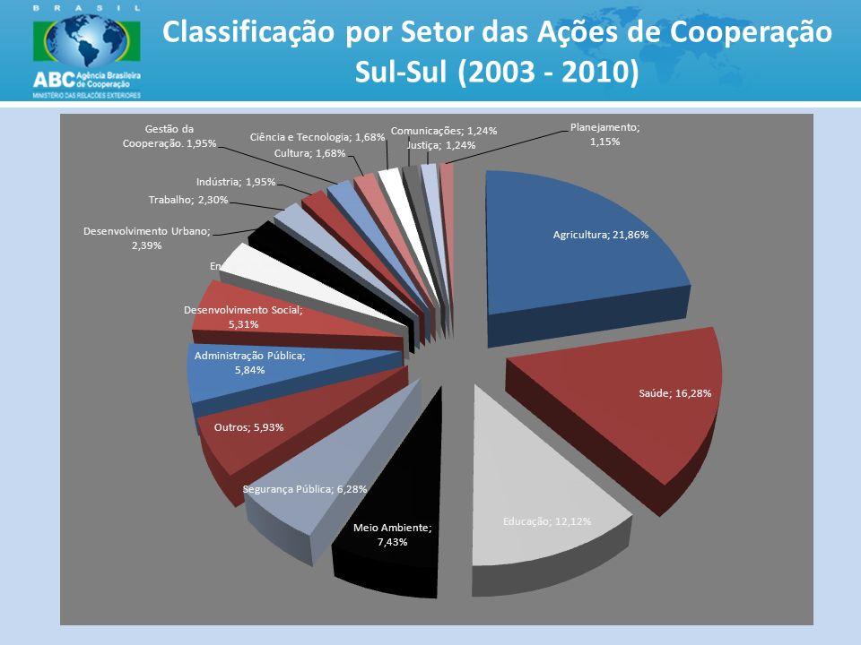 Classificação por Setor das Ações de Cooperação Sul-Sul (2003 - 2010) 9