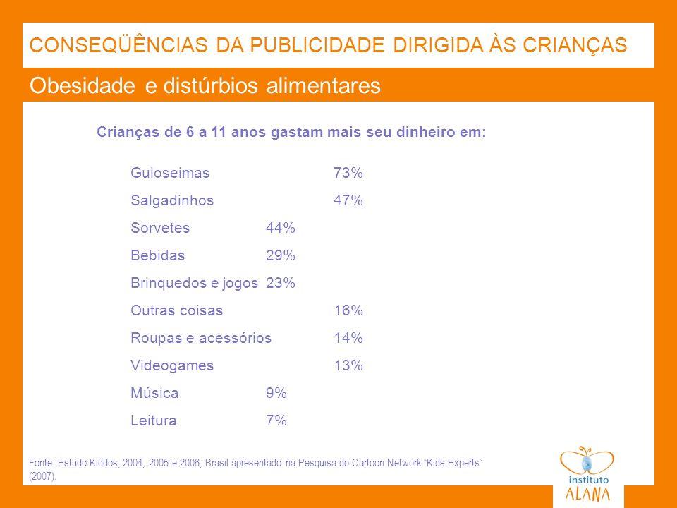 Obesidade e distúrbios alimentares Crianças de 6 a 11 anos gastam mais seu dinheiro em: Guloseimas73% Salgadinhos47% Sorvetes44% Bebidas29% Brinquedos