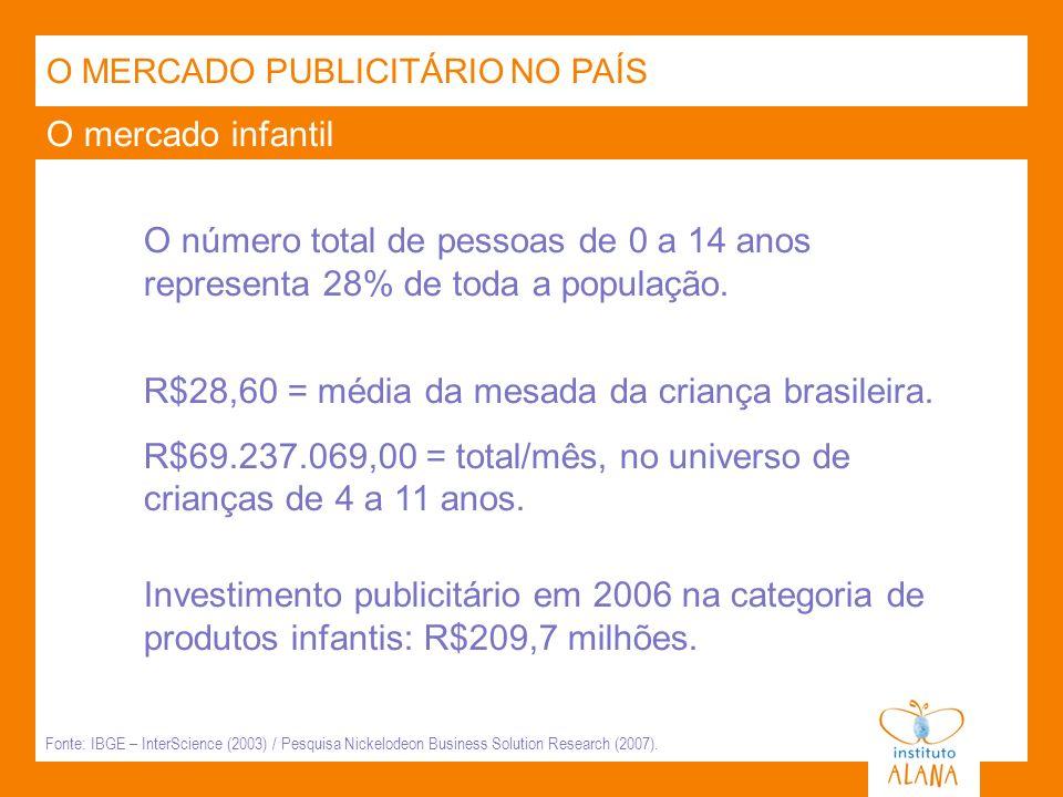 O mercado infantil O MERCADO PUBLICITÁRIO NO PAÍS O número total de pessoas de 0 a 14 anos representa 28% de toda a população. Fonte: IBGE – InterScie