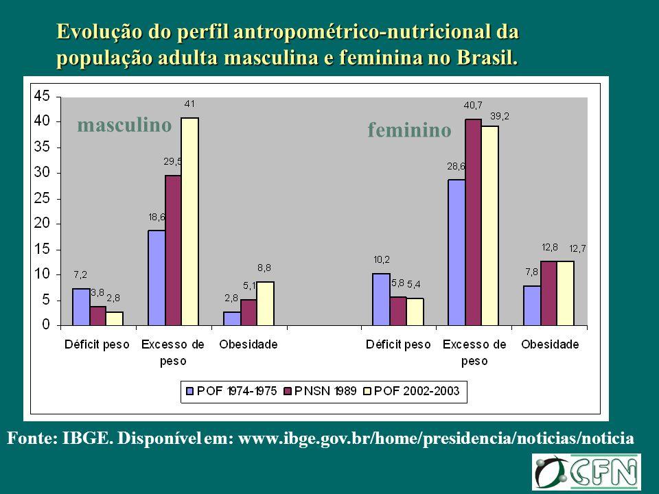 Fonte: IBGE. Disponível em: www.ibge.gov.br/home/presidencia/noticias/noticia Evolução do perfil antropométrico-nutricional da população adulta mascul