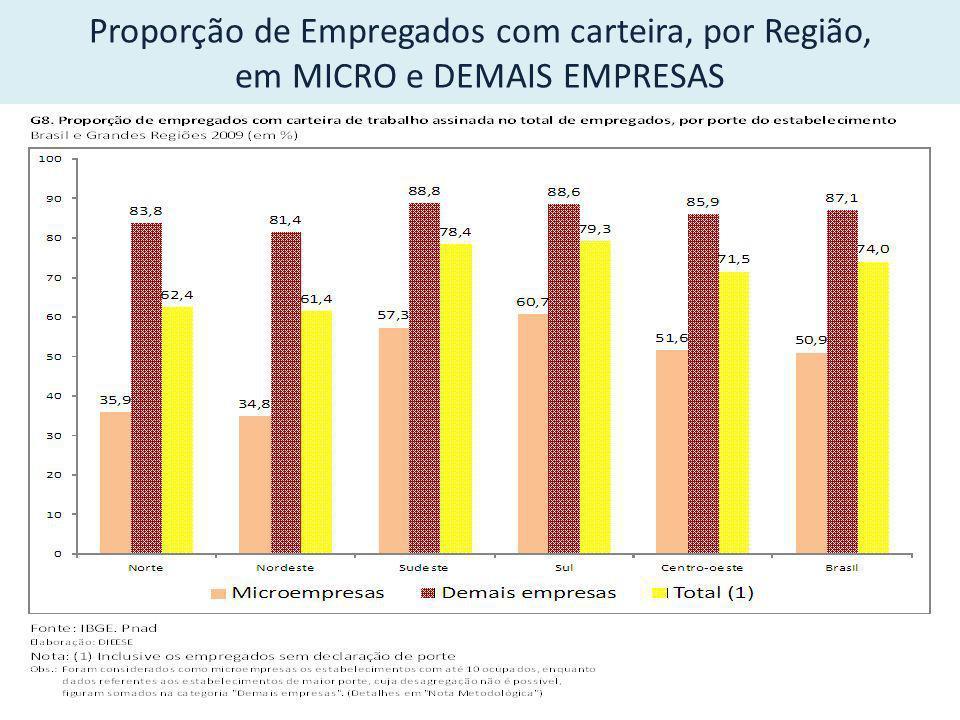 Proporção de Empregados com carteira, por Região, em MICRO e DEMAIS EMPRESAS