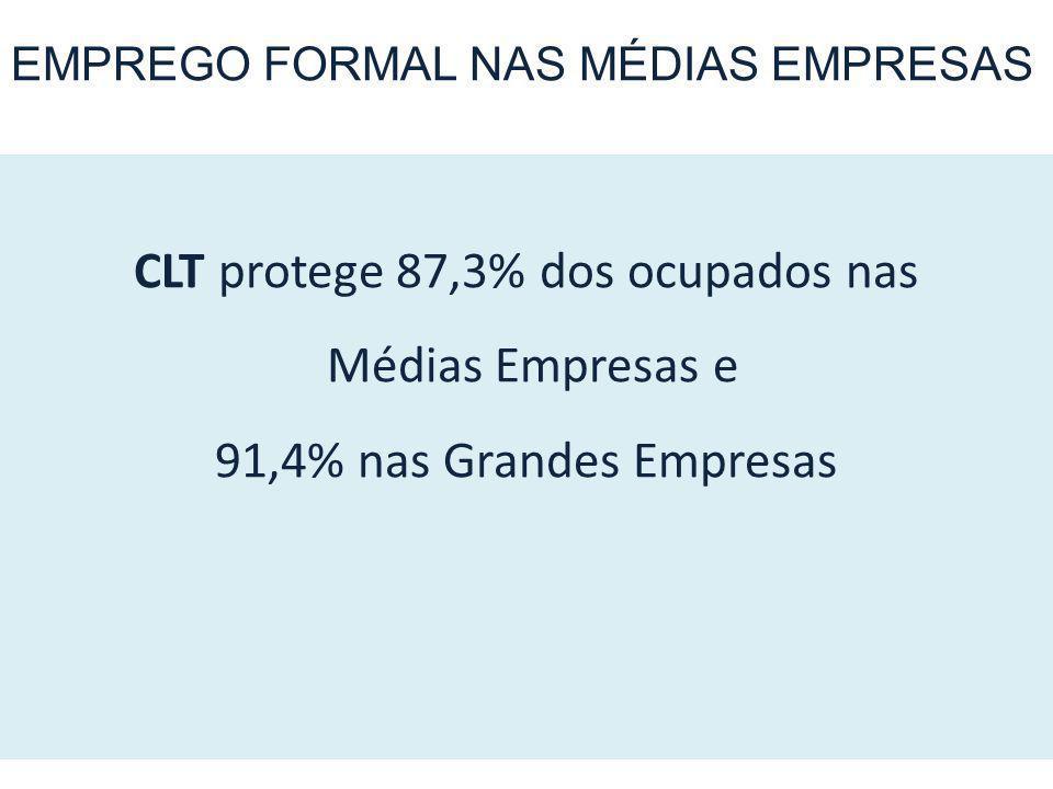 CLT protege 87,3% dos ocupados nas Médias Empresas e 91,4% nas Grandes Empresas EMPREGO FORMAL NAS MÉDIAS EMPRESAS