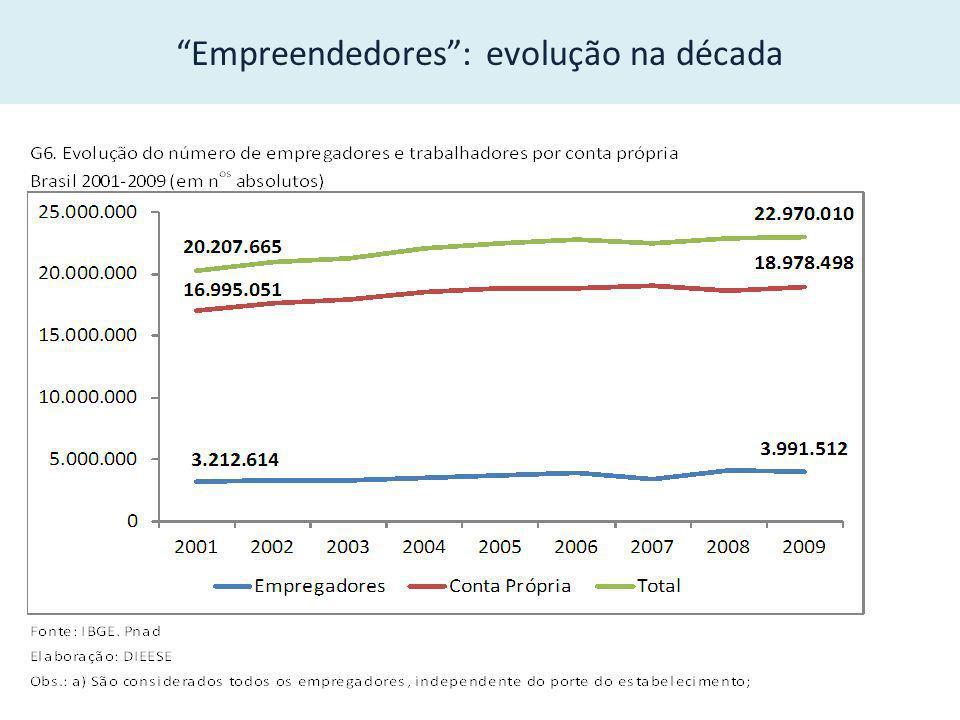 Empreendedores: evolução na década