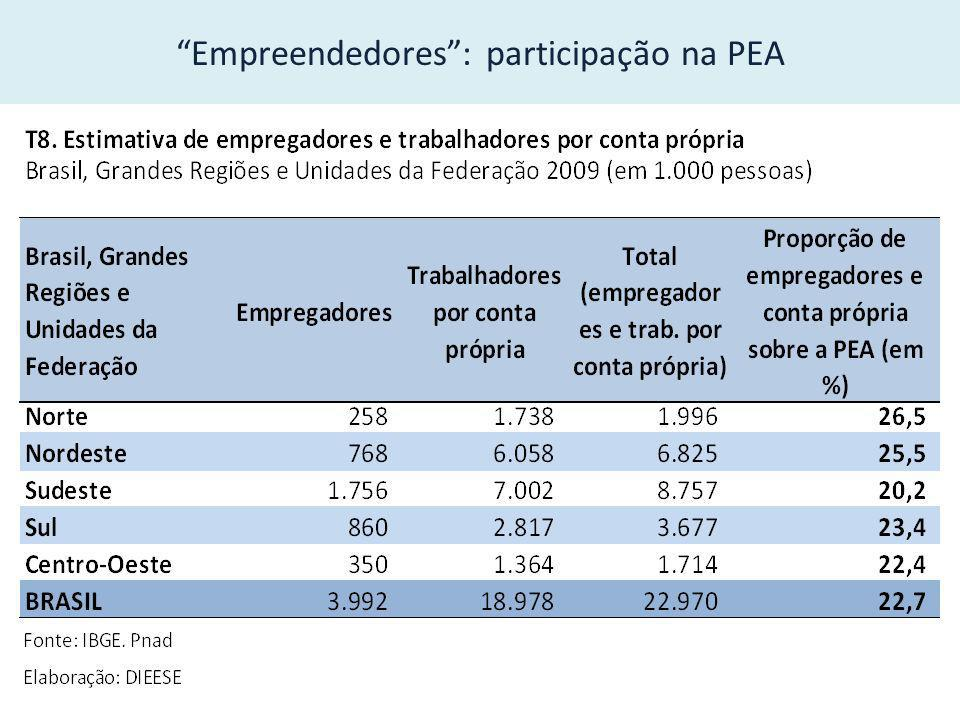 Empreendedores: participação na PEA