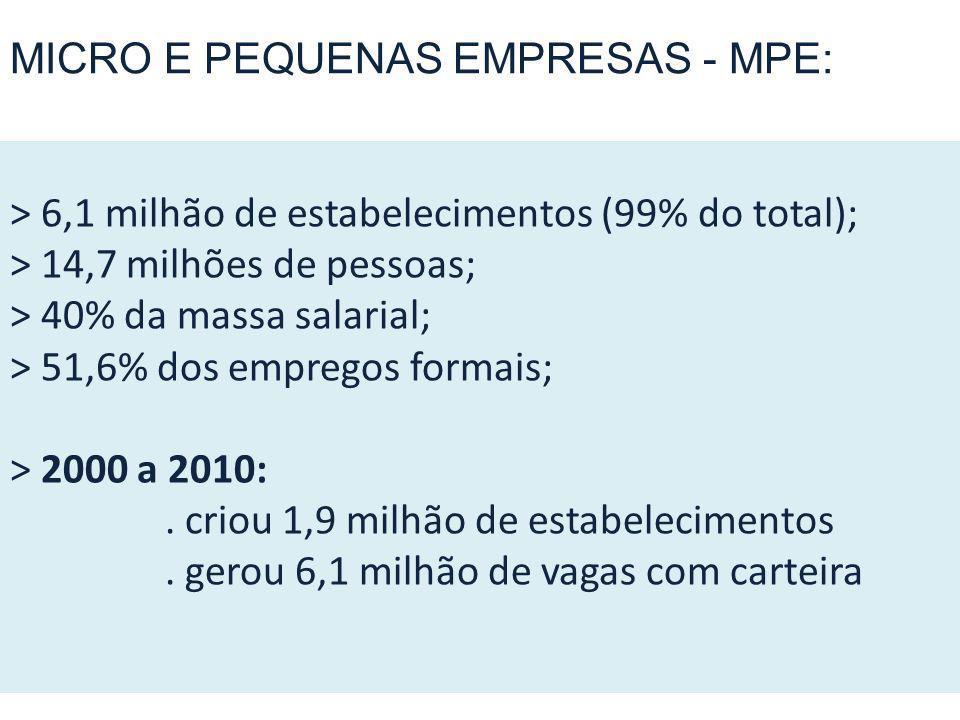 o > 6,1 milhão de estabelecimentos (99% do total); > 14,7 milhões de pessoas; > 40% da massa salarial; > 51,6% dos empregos formais; > 2000 a 2010:.