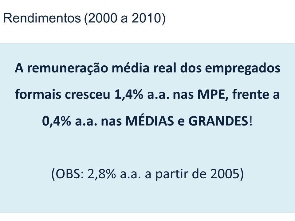 A remuneração média real dos empregados formais cresceu 1,4% a.a. nas MPE, frente a 0,4% a.a. nas MÉDIAS e GRANDES! (OBS: 2,8% a.a. a partir de 2005)