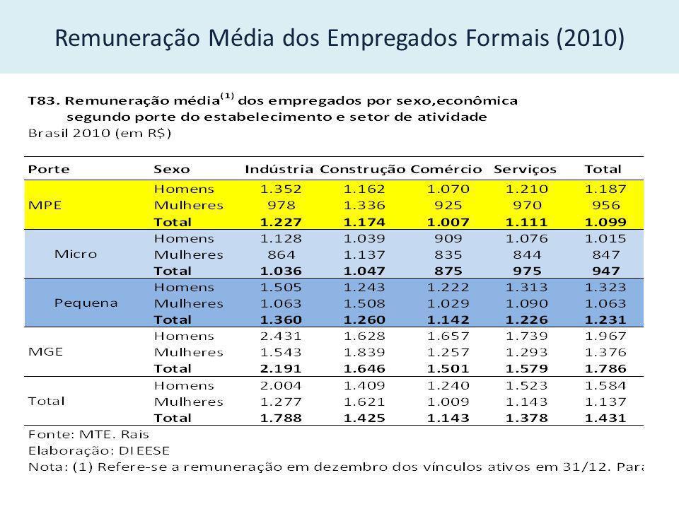 Remuneração Média dos Empregados Formais (2010)
