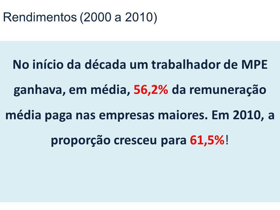 No início da década um trabalhador de MPE ganhava, em média, 56,2% da remuneração média paga nas empresas maiores. Em 2010, a proporção cresceu para 6