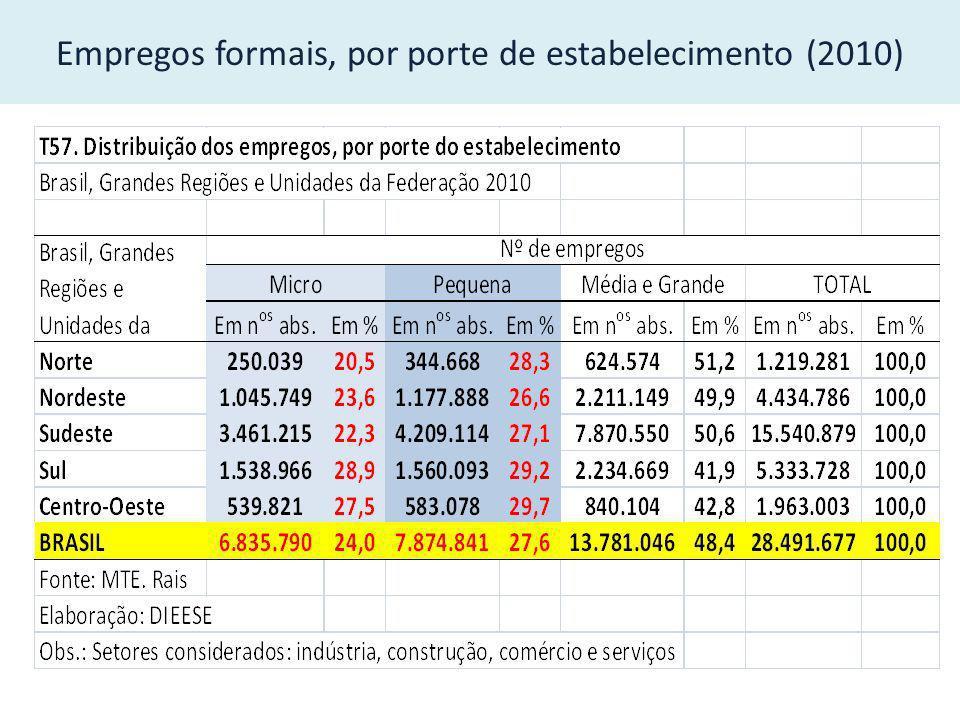 Distribuição dos Ocupados