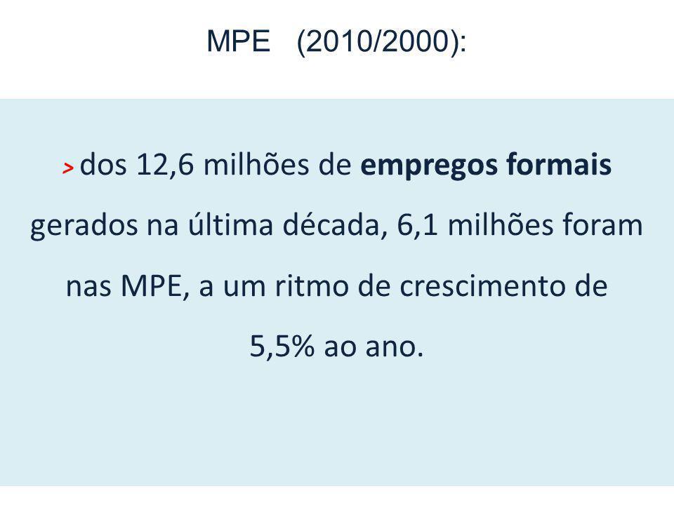 > dos 12,6 milhões de empregos formais gerados na última década, 6,1 milhões foram nas MPE, a um ritmo de crescimento de 5,5% ao ano. MPE (2010/2000):