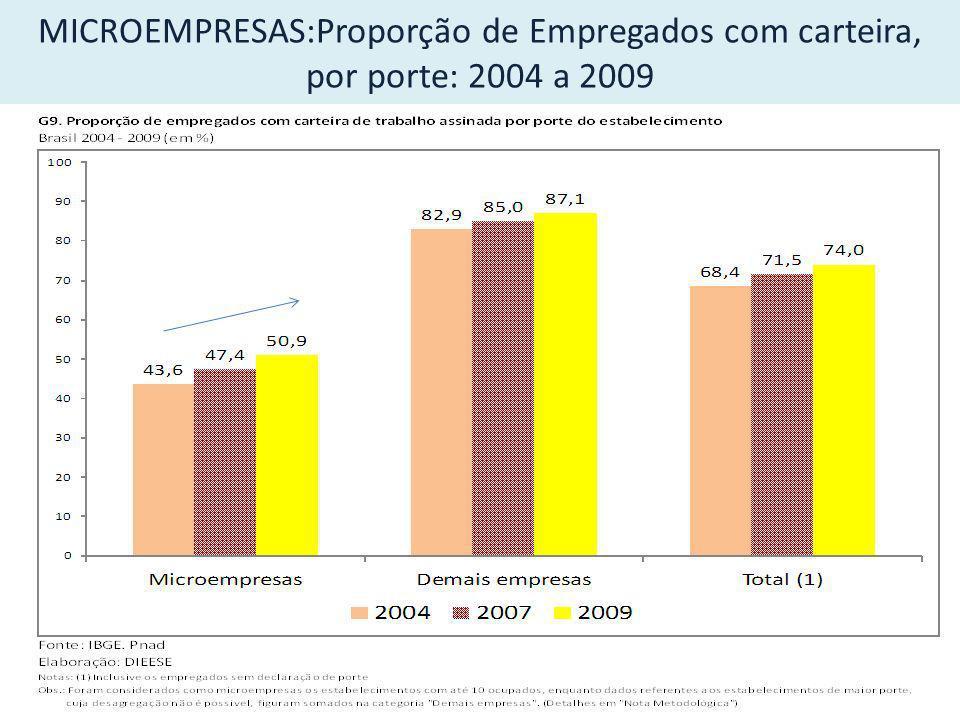 MICROEMPRESAS:Proporção de Empregados com carteira, por porte: 2004 a 2009