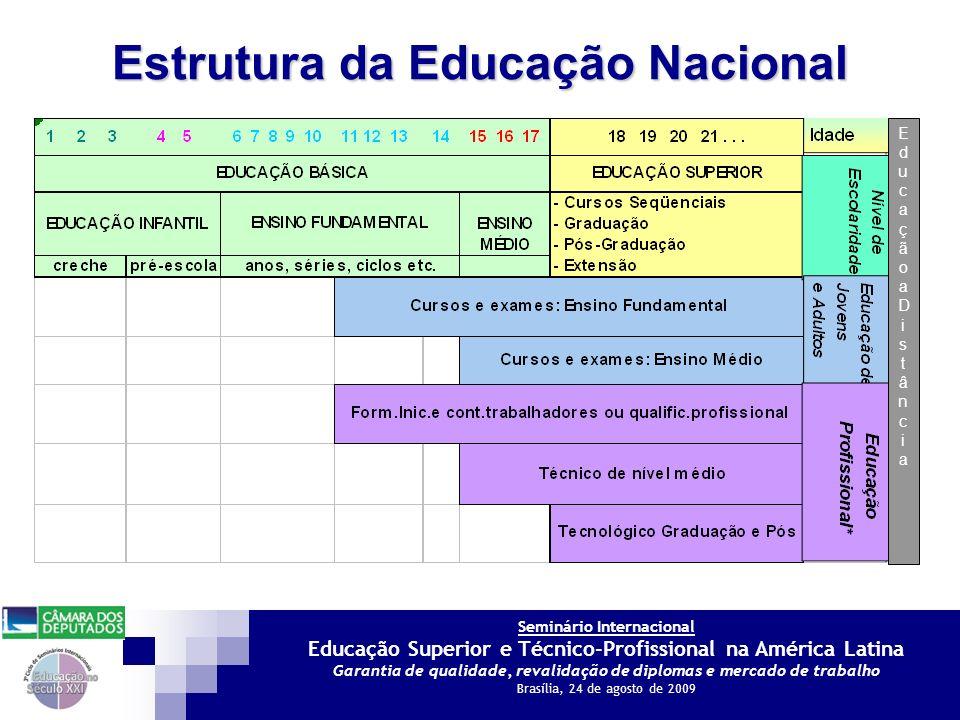Seminário Internacional Educação Superior e Técnico-Profissional na América Latina Garantia de qualidade, revalidação de diplomas e mercado de trabalho Brasília, 24 de agosto de 2009 Modalidades de Cursos Superiores