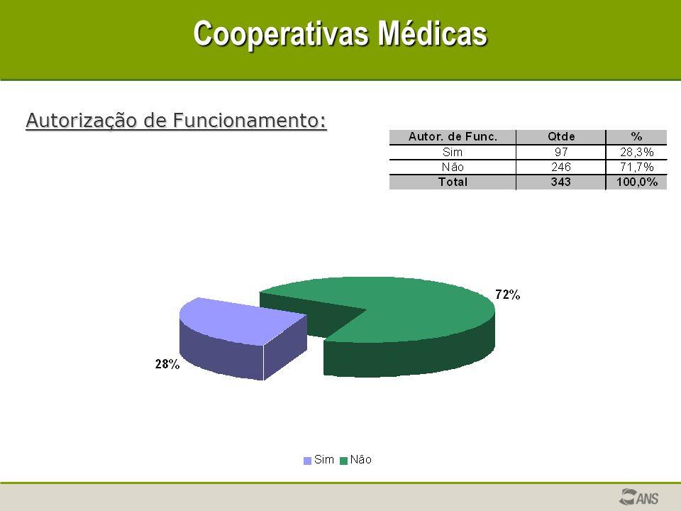 Cooperativas Médicas Autorização de Funcionamento: