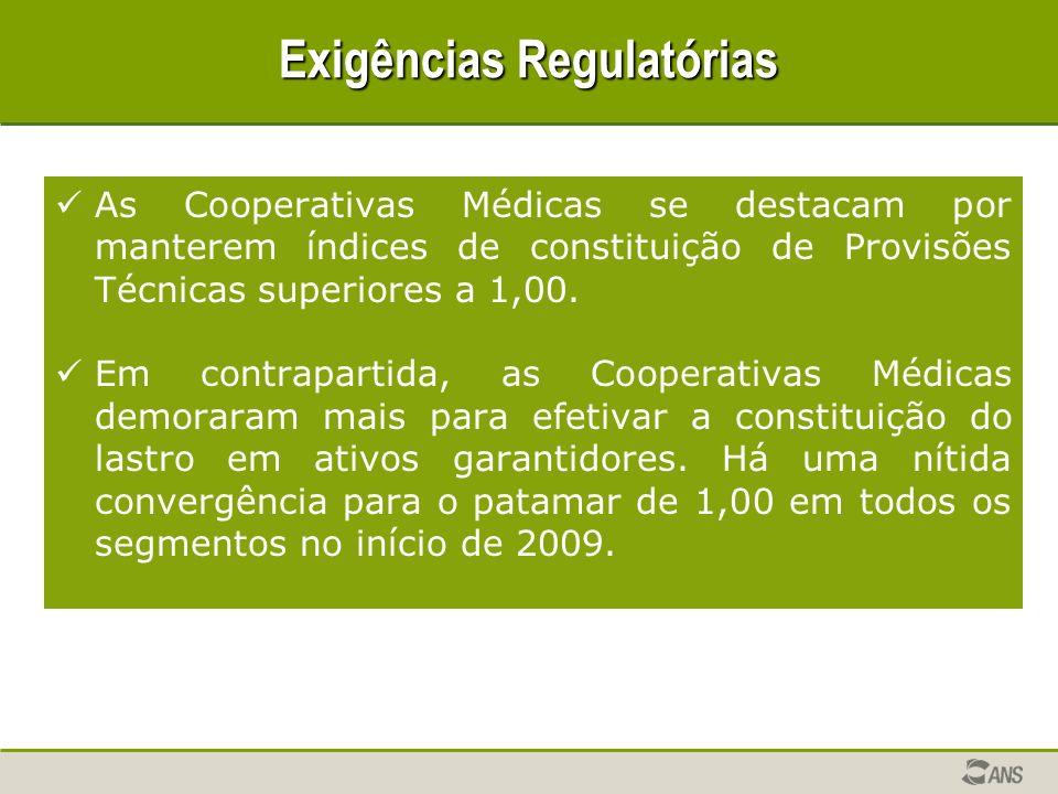 Exigências Regulatórias As Cooperativas Médicas se destacam por manterem índices de constituição de Provisões Técnicas superiores a 1,00.