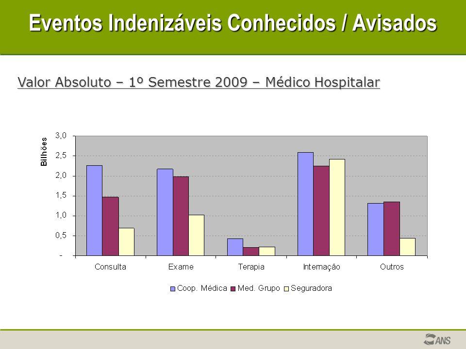 Eventos Indenizáveis Conhecidos / Avisados Valor Absoluto – 1º Semestre 2009 – Médico Hospitalar