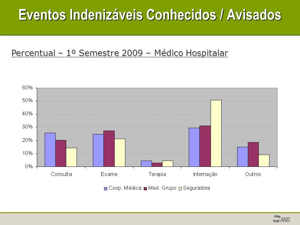Eventos Indenizáveis Conhecidos / Avisados Percentual – 1º Semestre 2009 – Médico Hospitalar