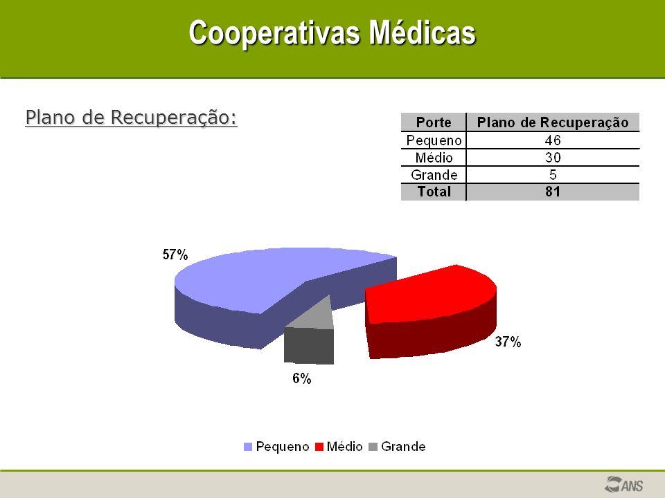 Cooperativas Médicas Plano de Recuperação: