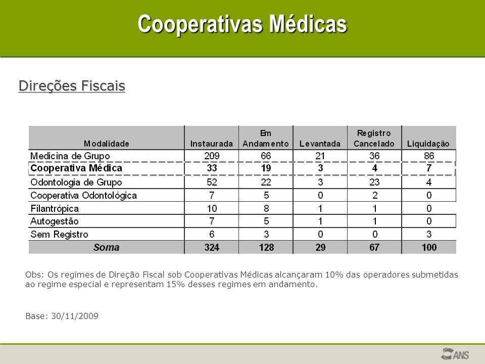 Cooperativas Médicas Direções Fiscais Base: 30/11/2009 Obs: Os regimes de Direção Fiscal sob Cooperativas Médicas alcançaram 10% das operadores submetidas ao regime especial e representam 15% desses regimes em andamento.