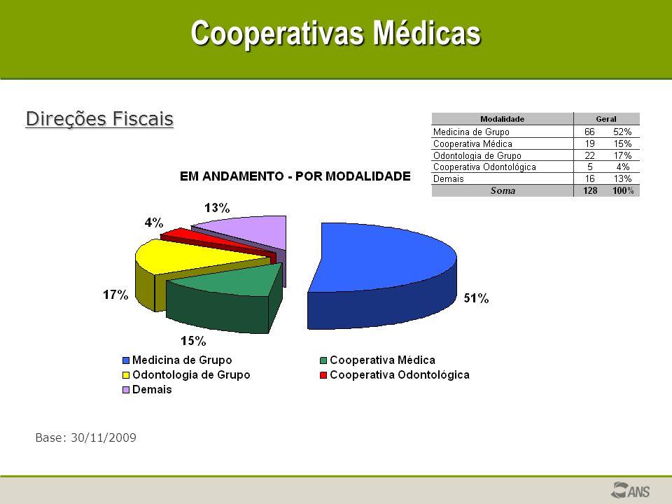 Cooperativas Médicas Direções Fiscais Base: 30/11/2009