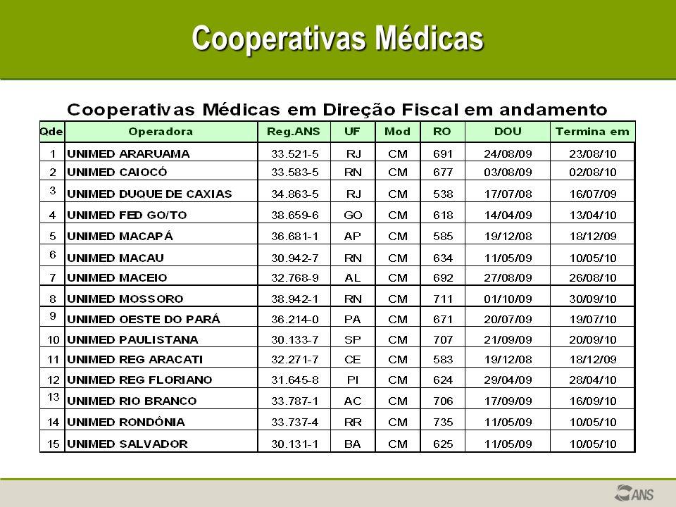 Cooperativas Médicas