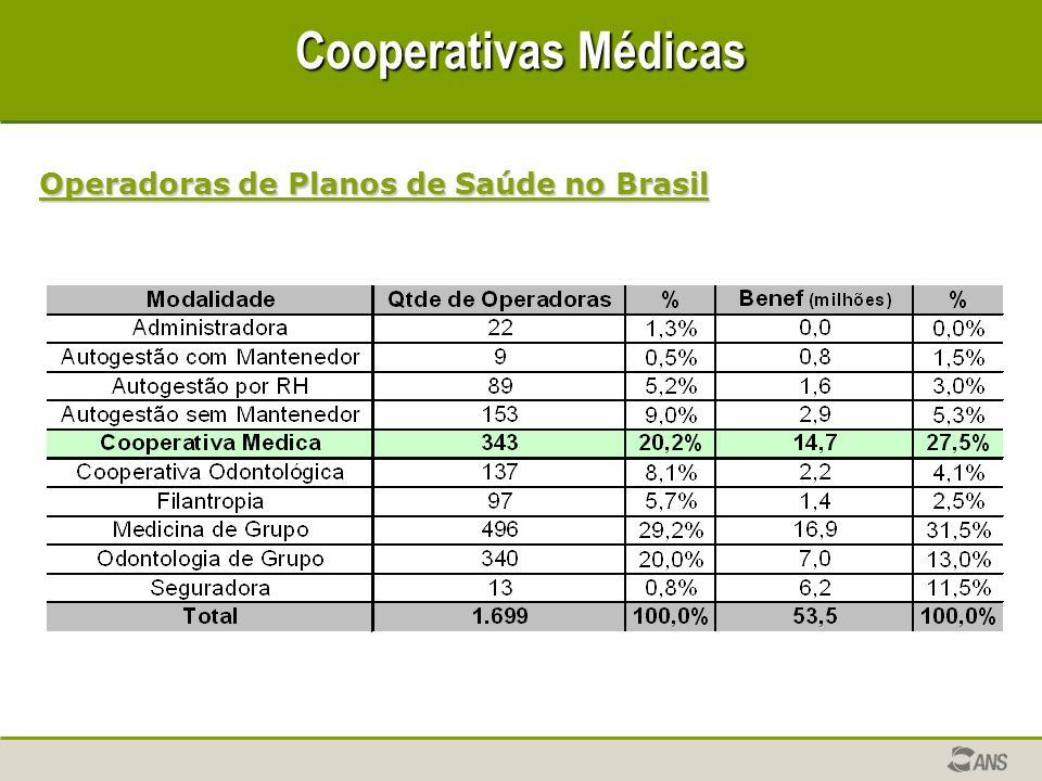 Cooperativas Médicas Operadoras de Planos de Saúde no Brasil