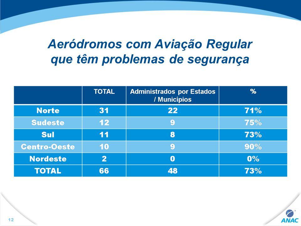 12 Aeródromos com Aviação Regular que têm problemas de segurança