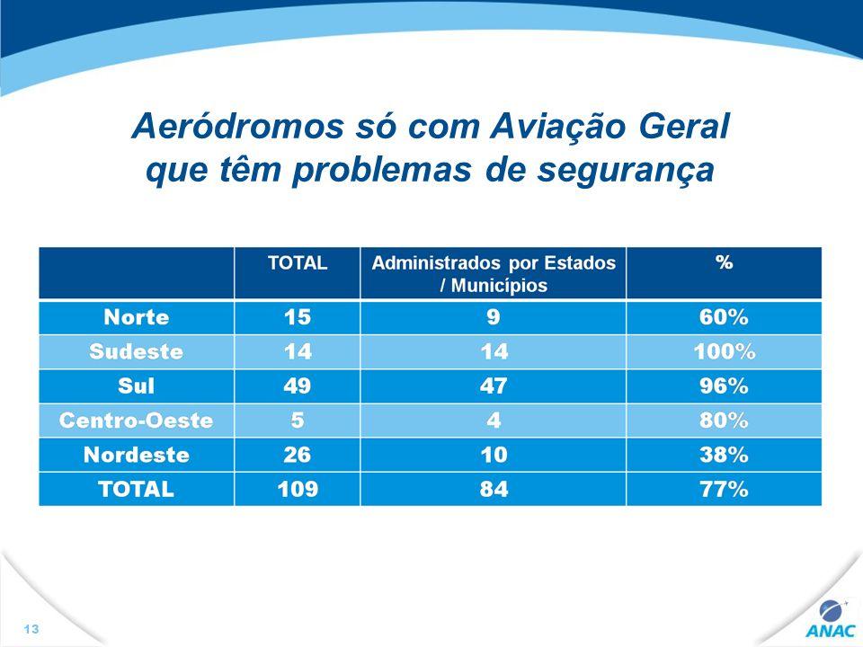 13 Aeródromos só com Aviação Geral que têm problemas de segurança