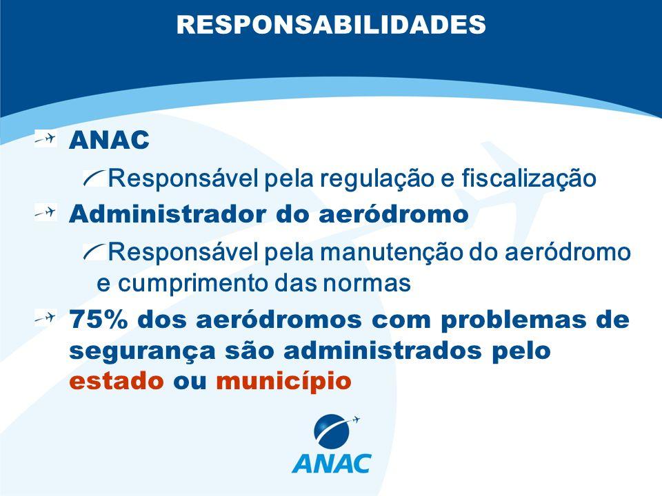 RESPONSABILIDADES ANAC Responsável pela regulação e fiscalização Administrador do aeródromo Responsável pela manutenção do aeródromo e cumprimento das