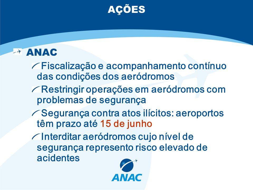 AÇÕES ANAC Fiscalização e acompanhamento contínuo das condições dos aeródromos Restringir operações em aeródromos com problemas de segurança Segurança