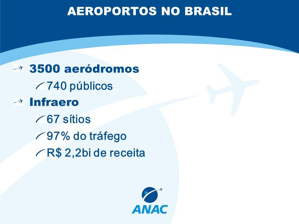 RESPONSABILIDADES ANAC Responsável pela regulação e fiscalização Administrador do aeródromo Responsável pela manutenção do aeródromo e cumprimento das normas 75% dos aeródromos com problemas de segurança são administrados pelo estado ou município