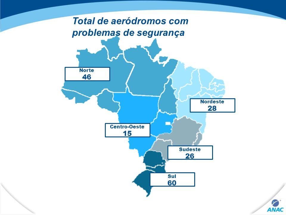 9 Total de aeródromos com problemas de segurança Nordeste 28 Sudeste 26 Centro-Oeste 15 Norte 46 Sul 60