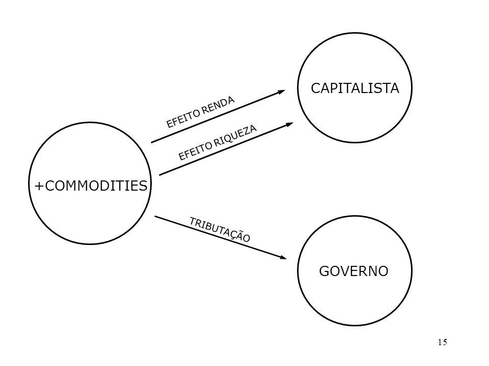 15 +COMMODITIES CAPITALISTA GOVERNO EFEITO RENDA EFEITO RIQUEZA TRIBUTAÇÃO