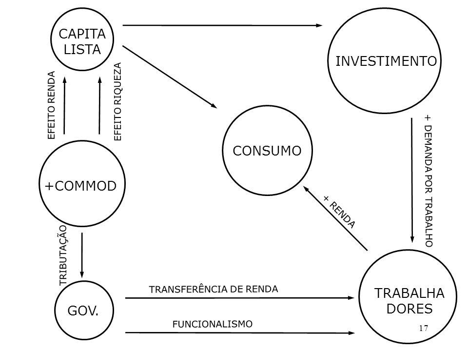 17 +COMMOD CAPITA LISTA GOV.
