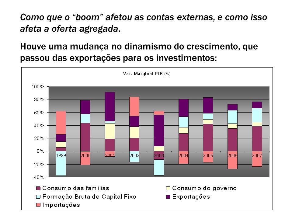 18 Como que o boom afetou as contas externas, e como isso afeta a oferta agregada. Houve uma mudança no dinamismo do crescimento, que passou das expor