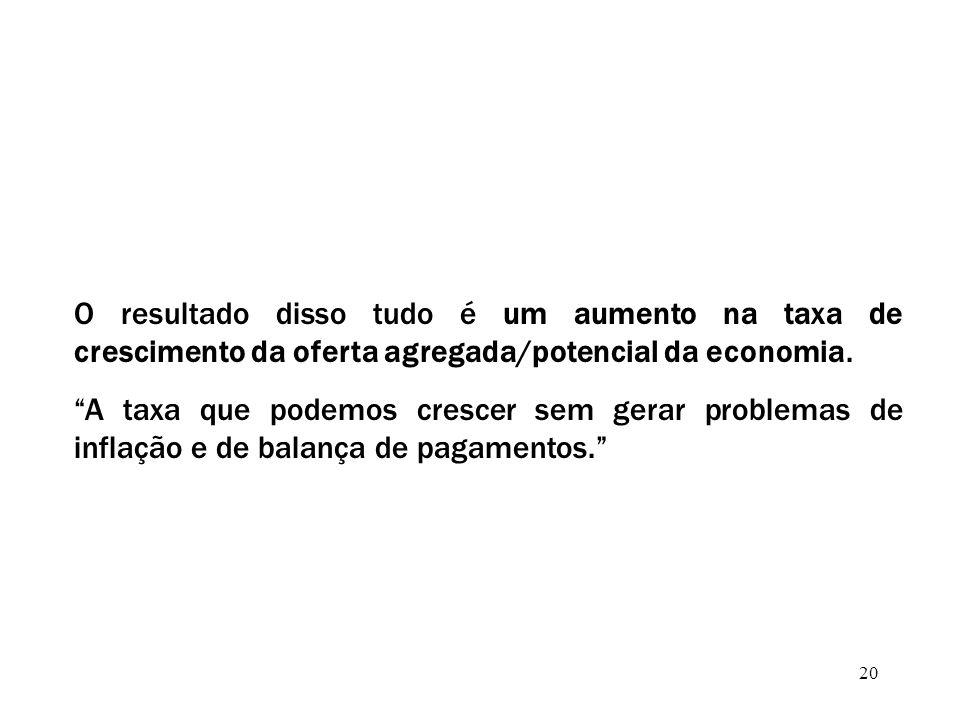 20 O resultado disso tudo é um aumento na taxa de crescimento da oferta agregada/potencial da economia.