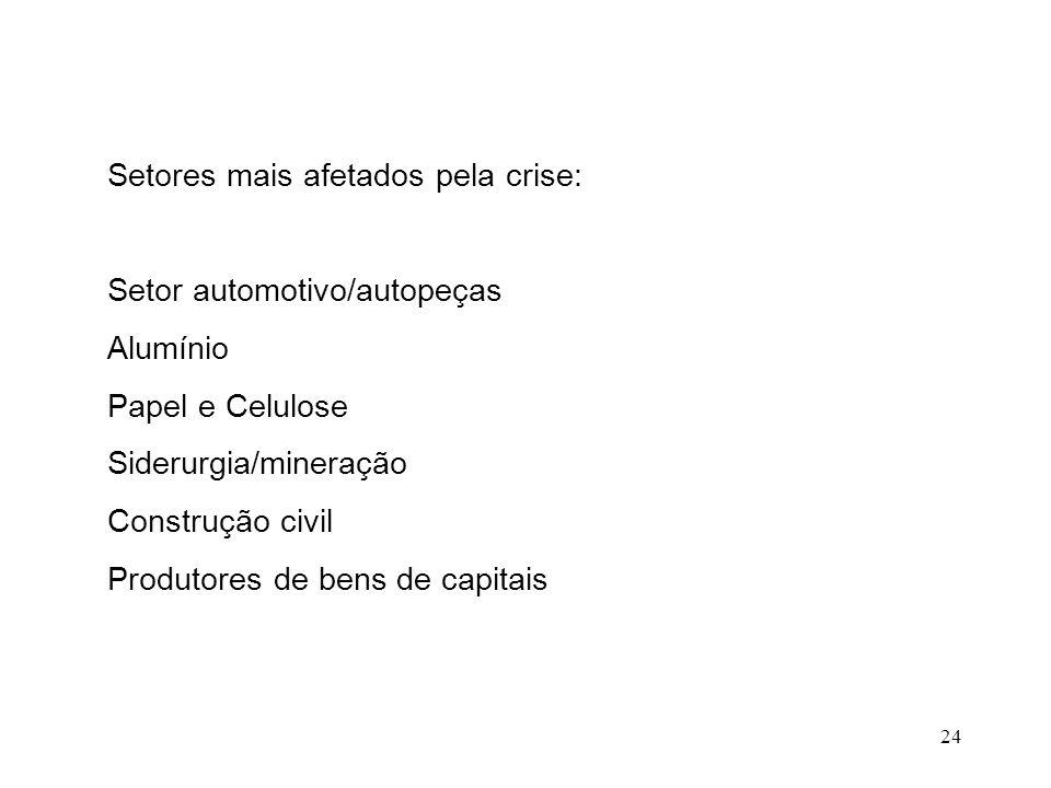 24 Setores mais afetados pela crise: Setor automotivo/autopeças Alumínio Papel e Celulose Siderurgia/mineração Construção civil Produtores de bens de