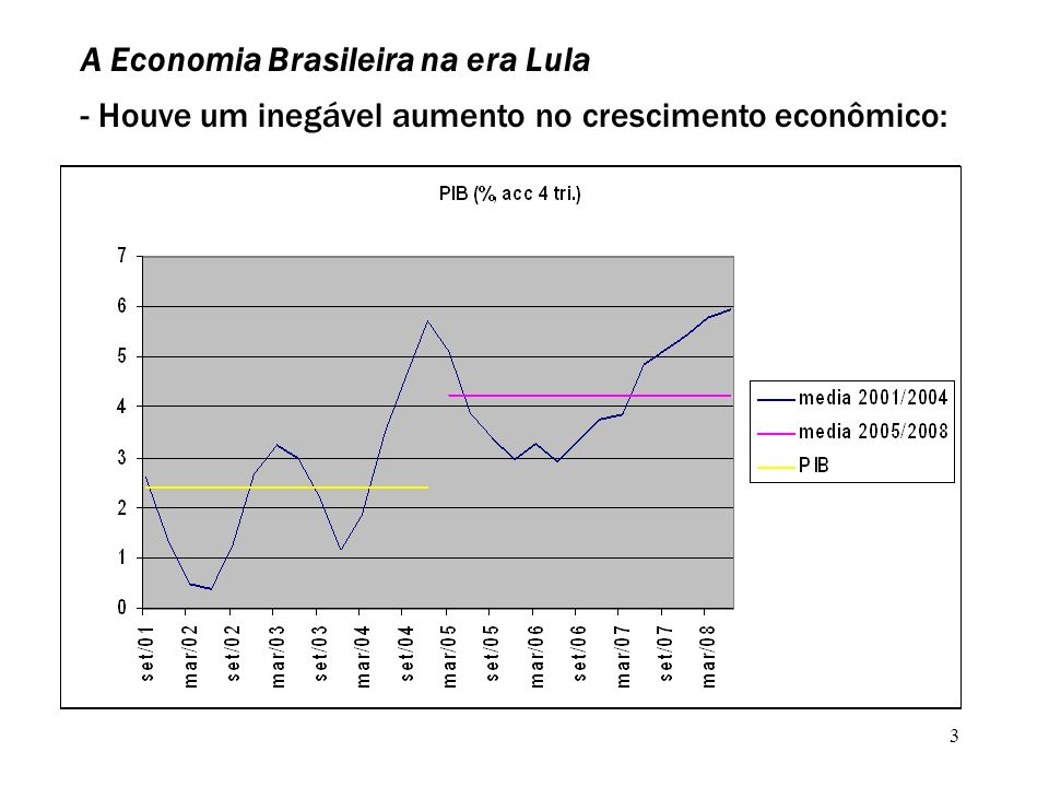 3 A Economia Brasileira na era Lula - Houve um inegável aumento no crescimento econômico: