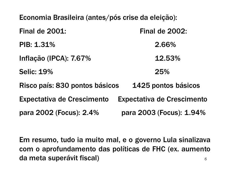 6 Economia Brasileira (antes/pós crise da eleição): Final de 2001: Final de 2002: PIB: 1.31% 2.66% Inflação (IPCA): 7.67%12.53% Selic: 19%25% Risco país: 830 pontos básicos1425 pontos básicos Expectativa de Crescimento para 2002 (Focus): 2.4% para 2003 (Focus): 1.94% Em resumo, tudo ia muito mal, e o governo Lula sinalizava com o aprofundamento das políticas de FHC (ex.