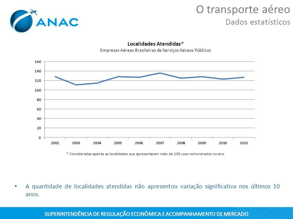A quantidade de localidades atendidas não apresentou variação significativa nos últimos 10 anos. O transporte aéreo Dados estatísticos SUPERINTENDÊNCI