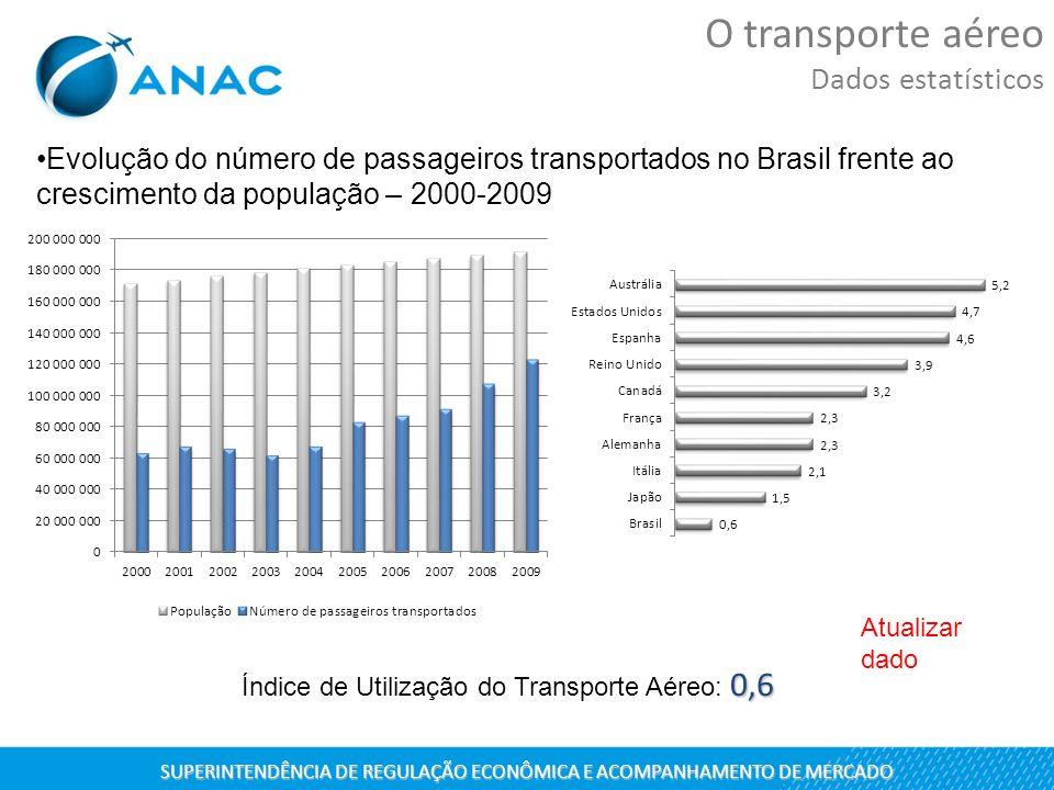 Evolução do número de passageiros transportados no Brasil frente ao crescimento da população – 2000-2009 0,6 Índice de Utilização do Transporte Aéreo: