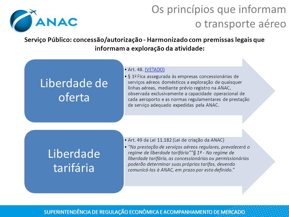 Serviço Público: concessão/autorização - Harmonizado com premissas legais que informam a exploração da atividade: SUPERINTENDÊNCIA DE REGULAÇÃO ECONÔM