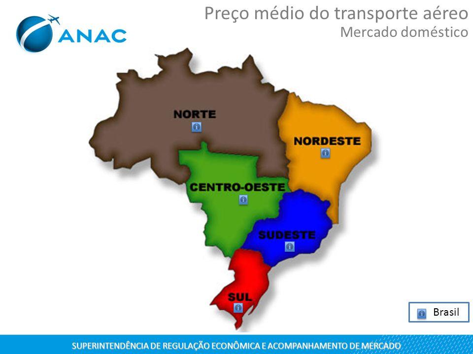 Brasil SUPERINTENDÊNCIA DE REGULAÇÃO ECONÔMICA E ACOMPANHAMENTO DE MERCADO Preço médio do transporte aéreo Mercado doméstico