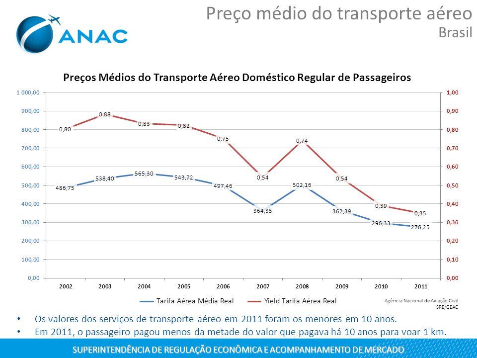 SUPERINTENDÊNCIA DE REGULAÇÃO ECONÔMICA E ACOMPANHAMENTO DE MERCADO Preço médio do transporte aéreo Brasil Os valores dos serviços de transporte aéreo