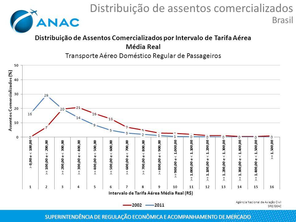 SUPERINTENDÊNCIA DE REGULAÇÃO ECONÔMICA E ACOMPANHAMENTO DE MERCADO Distribuição de assentos comercializados Brasil