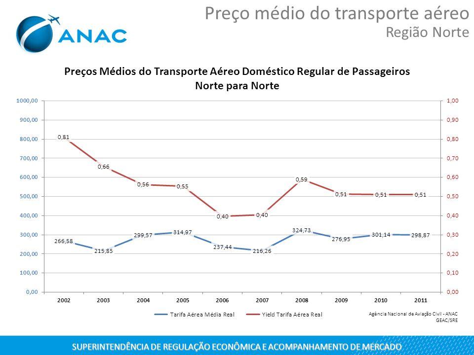 SUPERINTENDÊNCIA DE REGULAÇÃO ECONÔMICA E ACOMPANHAMENTO DE MERCADO Preço médio do transporte aéreo Região Norte