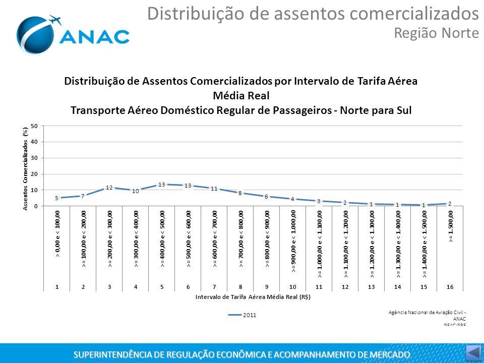 SUPERINTENDÊNCIA DE REGULAÇÃO ECONÔMICA E ACOMPANHAMENTO DE MERCADO Distribuição de assentos comercializados Região Norte