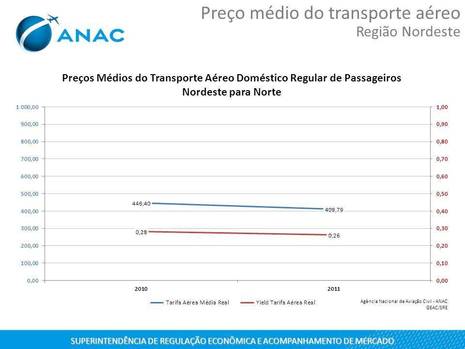 SUPERINTENDÊNCIA DE REGULAÇÃO ECONÔMICA E ACOMPANHAMENTO DE MERCADO Preço médio do transporte aéreo Região Nordeste