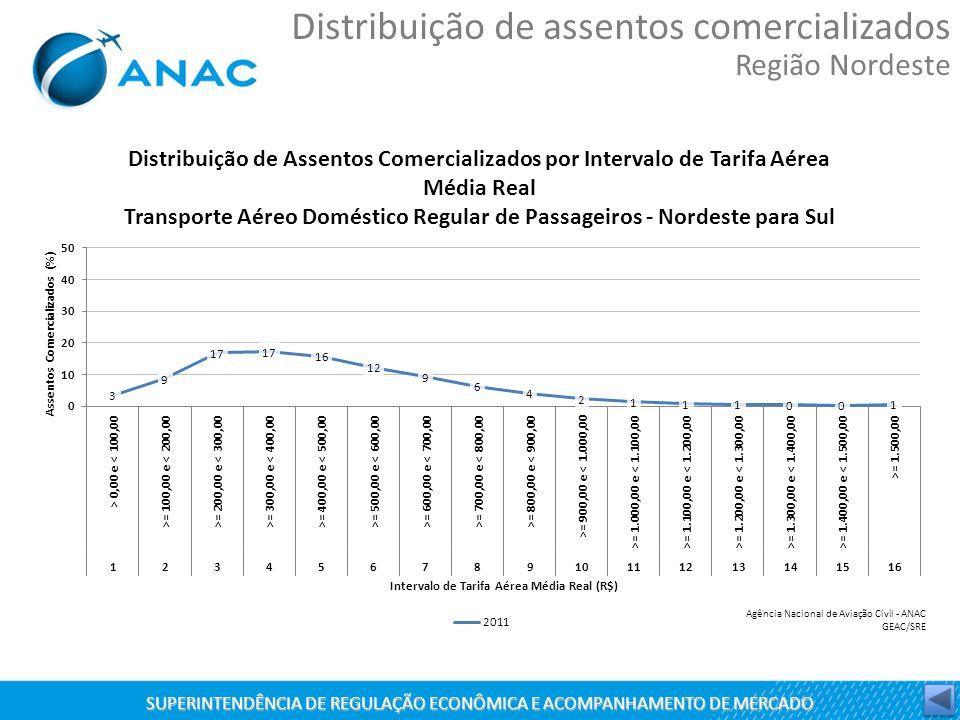 SUPERINTENDÊNCIA DE REGULAÇÃO ECONÔMICA E ACOMPANHAMENTO DE MERCADO Distribuição de assentos comercializados Região Nordeste