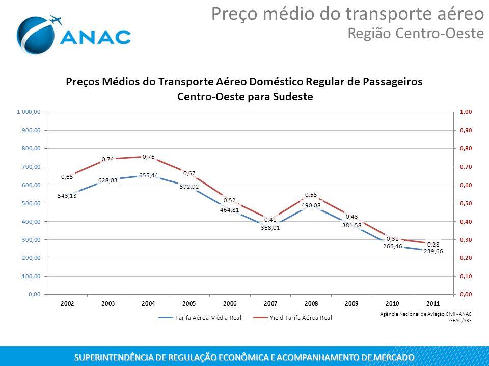 SUPERINTENDÊNCIA DE REGULAÇÃO ECONÔMICA E ACOMPANHAMENTO DE MERCADO Preço médio do transporte aéreo Região Centro-Oeste