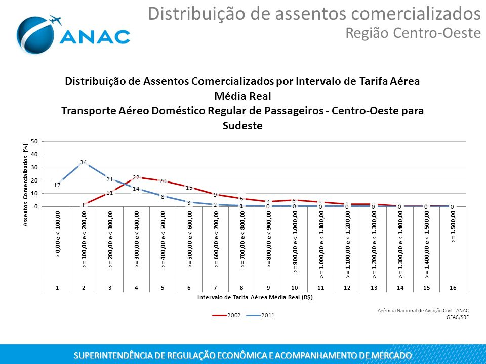 SUPERINTENDÊNCIA DE REGULAÇÃO ECONÔMICA E ACOMPANHAMENTO DE MERCADO Distribuição de assentos comercializados Região Centro-Oeste